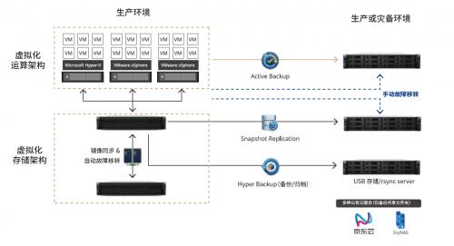 群晖双活IP SAN新品亮相vFORUM 2019,开启虚拟化存储安全新篇章