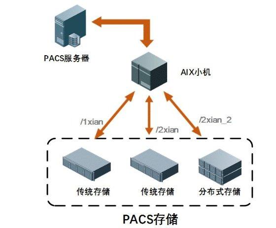 天津北辰医院PACS系统后端存储改造实践