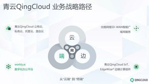 青云QingCloud集团化转型 首推数字化办公平台workly.ai
