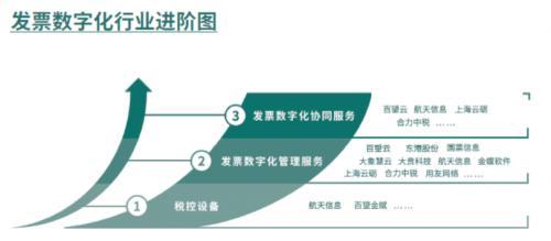 百望云被赛迪顾问评为发票数字化市场领导者