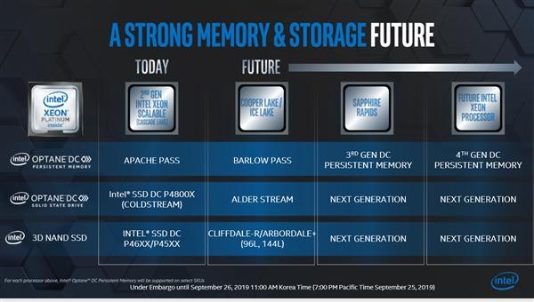 Intel工程师透漏:下一代Optane SSD将支持 PCIe 4.0