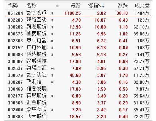 央行数字货币试点在即 数字货币龙头股票分析