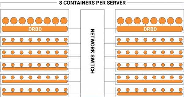 1480万 IO/s,软件定义存储厂商Linbit打破世界纪录