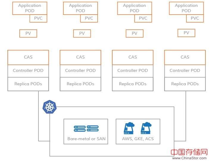 容器附加存储CAS解决方案提供商MayAdata获2600万美元投资
