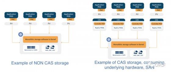 容器附加存储 CAS(Container Attached Storage)