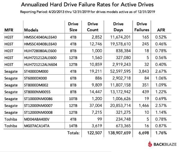 Backblaze发布2019年HDD硬盘运行数据报告,各品牌硬盘故障率比较