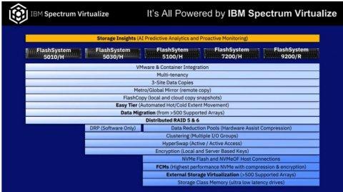 IBM flashSystem发布的六个含义