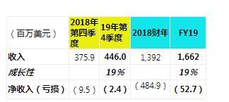 云存储厂商DropBox 2019年第四季度财报:收入四亿美金,同比增19%