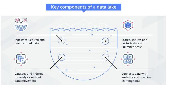 分析:亚马逊如何通过数据湖解决大数据挑战?