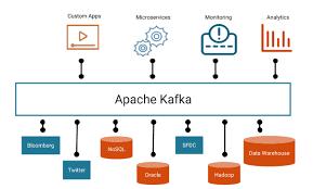 募资2-3亿美元,开源数据流平台Apache Kafka将商业化