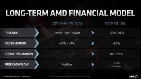 AMD净现金充裕,新产品路线图激进,瞄准数据中心和5G