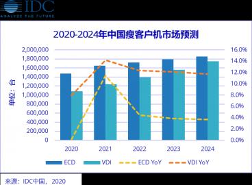 IDC 2019年第四季度中国瘦客户机市场跟踪报告:出货量低于预期