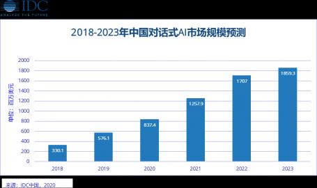 IDC 中国对话式人工智能厂商评估(2020)项目即将启动