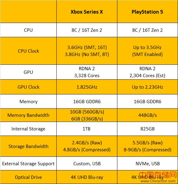 哪个游戏机更好?PlayStation 5与Xbox X系列比较