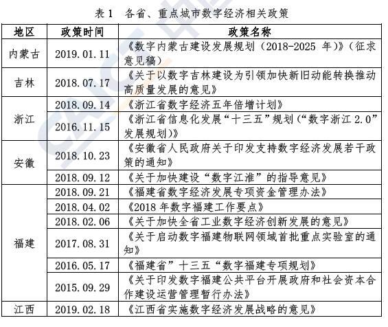 《中国数字经济发展与就业白皮书(2019年)》下载(信通院)