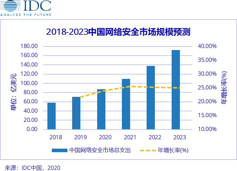 IDC全球网IDC网络安全支出指南:2020年中国网络安全市场总体支出将达到87.5亿美元