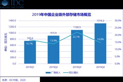 IDC 2019年第四季度 中国企业级外部存储市场季度跟踪报告
