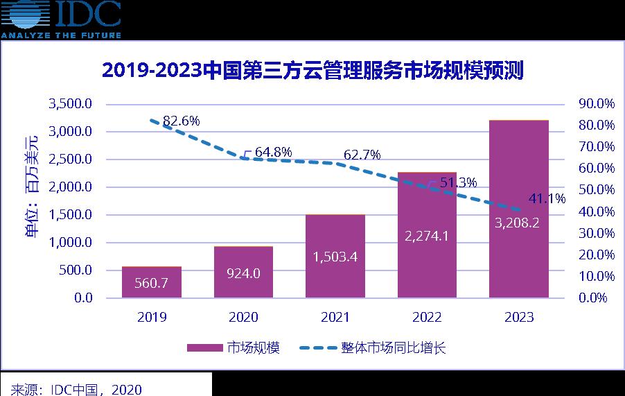 IDC数据显示,不受疫情影响,第三方云管理服务市场高速增长