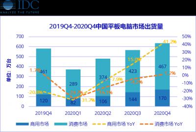 下降30%,中国平板电脑市场2020年一季度出货量受疫情影响严重