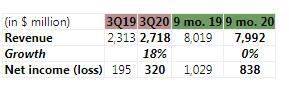 希捷公布2020财年第三季度财报,收入同比增长18%