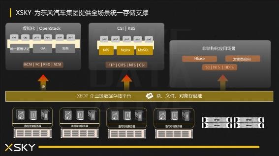 准时复工,创新必达,东风汽车集团的统一存储平台实践