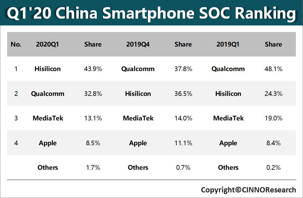 2020年Q1华为海思登顶中国智能手机处理器市场,高通、联发科、苹果位居其后
