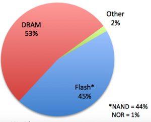2020年DRAM和NAND闪存销售额下降32%,出货量1104亿美元