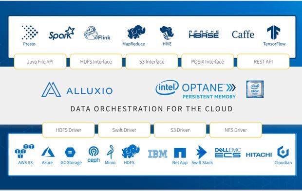 基于Optane持久内存的Alluxio增强混合云解决方案