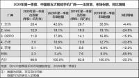 IDC:2020一季度智能手机市场出货量降20%,未来市场,危机与机遇并存