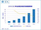 IDC预测,中国区块链市场支出规模增速放缓,2020年达到4.7亿美元