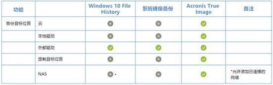 电脑自带Windows备份工具,那Acronis True Image还需要吗?