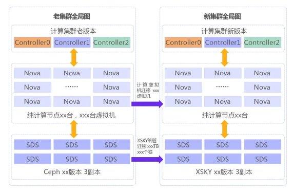 XSKY发布XMotion纳管热迁移技术,OpenStack集群迁移效率提升超10倍