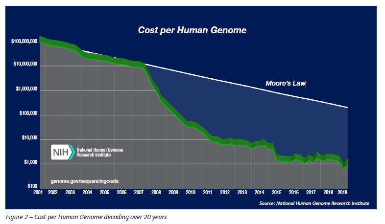 InsideHPC特别报告:基因组学时代的HPC和AI(一)