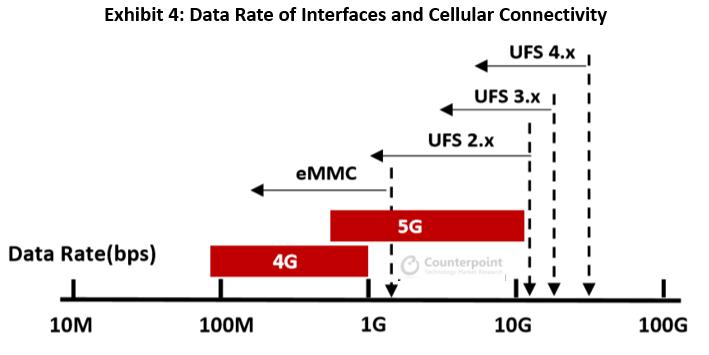 2025年移动设备的NAND闪存消耗量将是2021年的三倍,5G是推动力