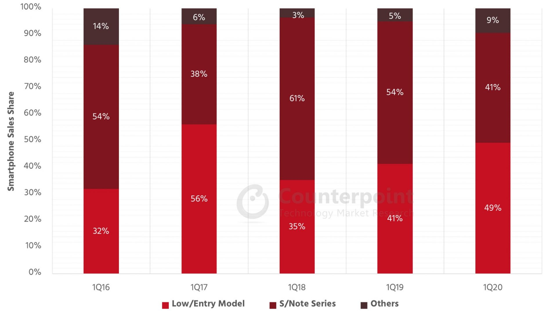 韩国手机消费者开始注重性价比