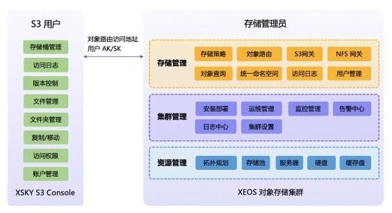 XSKY发布S3 Console,助力企业轻松玩转非结构化数据可视化管理