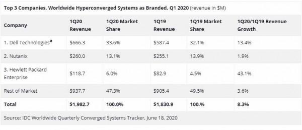 IDC全球融合系统季度追踪报告:2020年第一季度全球融合系统市场达39亿美元