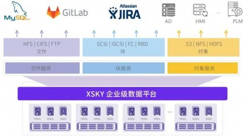 XSKY软件定义存储助力理想汽车实现数字化升级