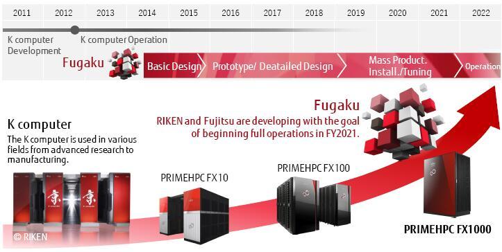 带你了解TOP500新科状元:日本超级计算机Fugaku富岳