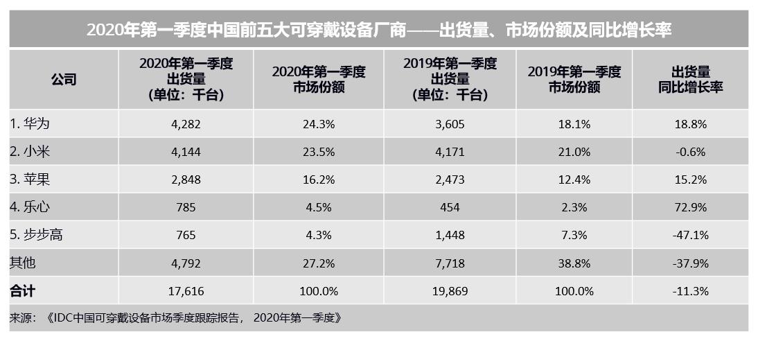IDC: 2020年第一季度中国可穿戴设备市场好于预期,华为逆势增长跃居第一