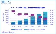 IDC:2019中国工业云市场――格局初定,动力依旧