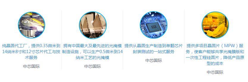 中国芯力量之中芯国际今日申购 预计融资462.87亿元 创科创板纪录