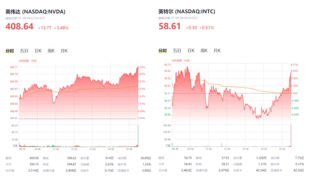 英伟达的春天,巨头英特尔的中年危机:市值被英伟达超越,AMD步步紧逼