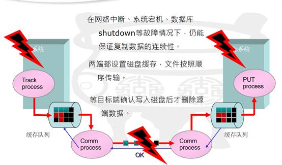 """多重特色 潮数数据库复制系统提供""""零影响""""、双活等体验"""