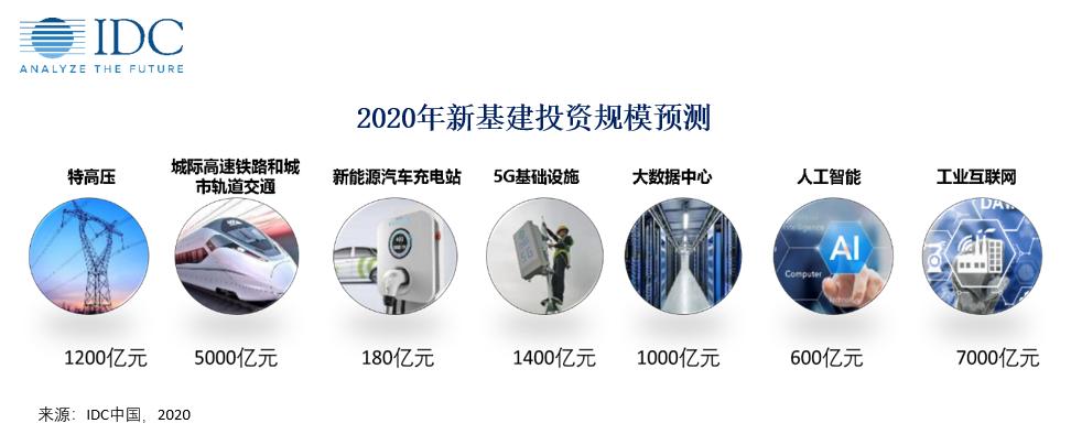 IDC:2020年,新基建整体投资规模达16380亿元人民币