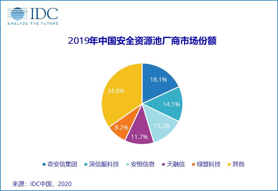 IDC发布 2019 中国安全资源池市场份额报告