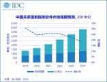 IDC: 中国关系型数据库软件市场,迎来蓬勃发展期