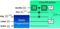 科学家介绍了量子计算中机器学习分类的新方法