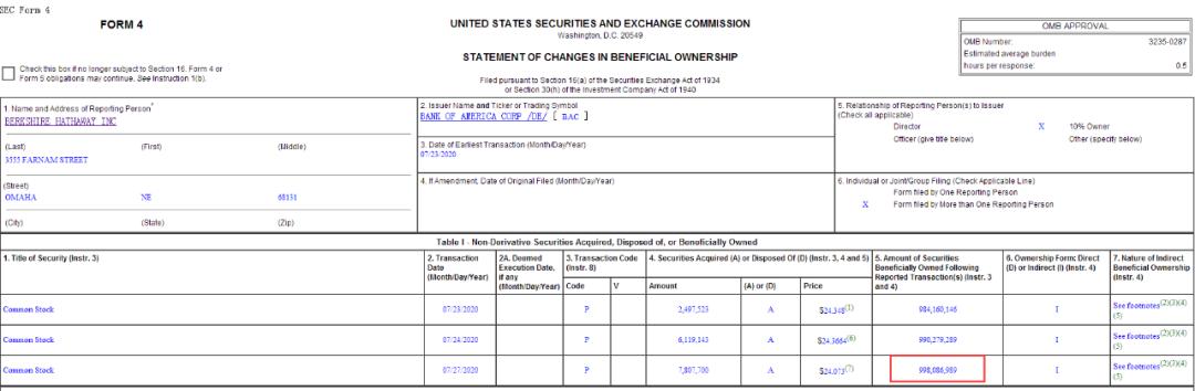 巴菲特斥资85个亿,连续6天狂买美国银行股票
