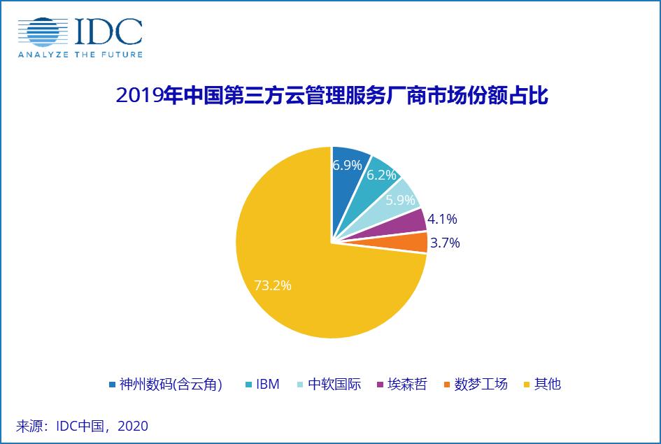 IDC发布《中国第三方云管理服务市场份额报告,2019》
